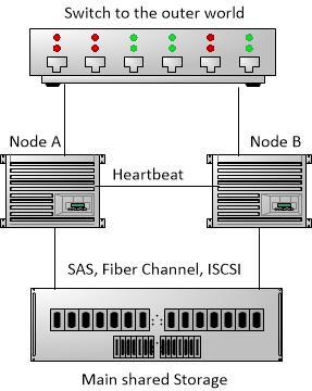 Figure A: Block Diagram