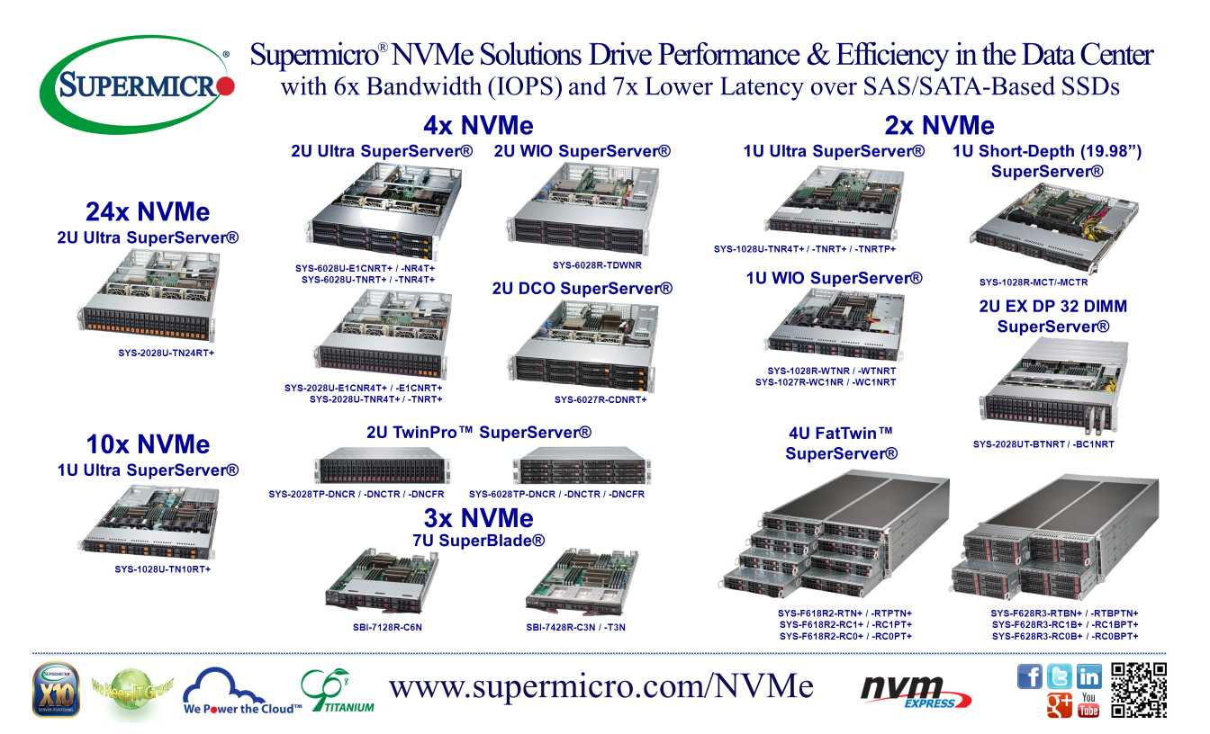 U.2 NVMe Solutions