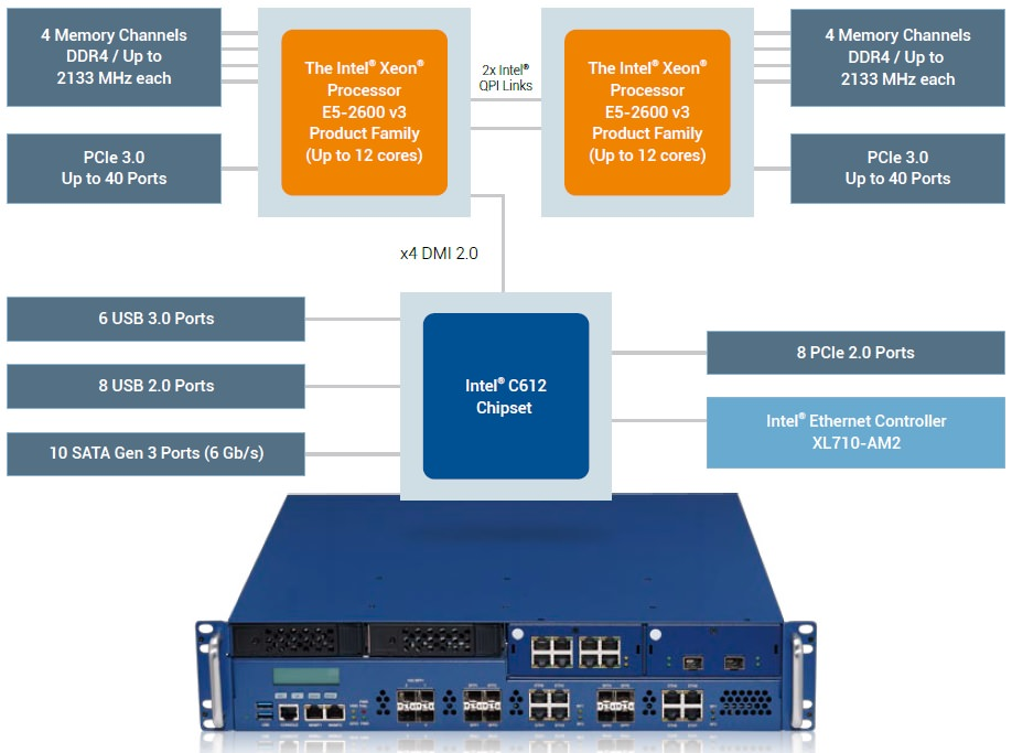 NSA 7130 with 2 X Intel® Xeon® E5-2600 v3 for NFV