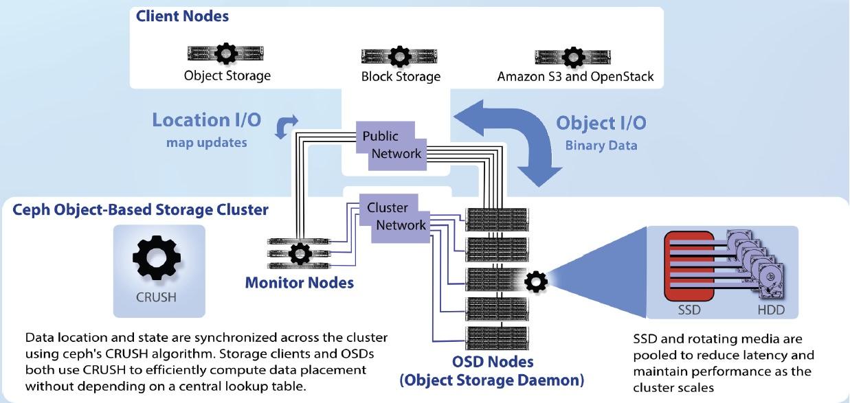 ceph deployment - EIM E S C - Embedded Super Computing
