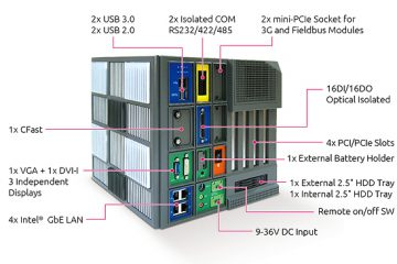 Need multiple PCI/PCIe solution for your factory automation system?